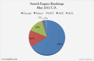 search engine rankings us may 2011